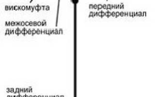 Как работает полный привод на ниссан х трейл